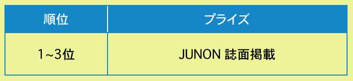 2019 ジュノン 順位 ボーイ